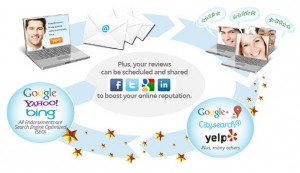 Diagram that shows how RazoRSharp Review works with website and social media sites.